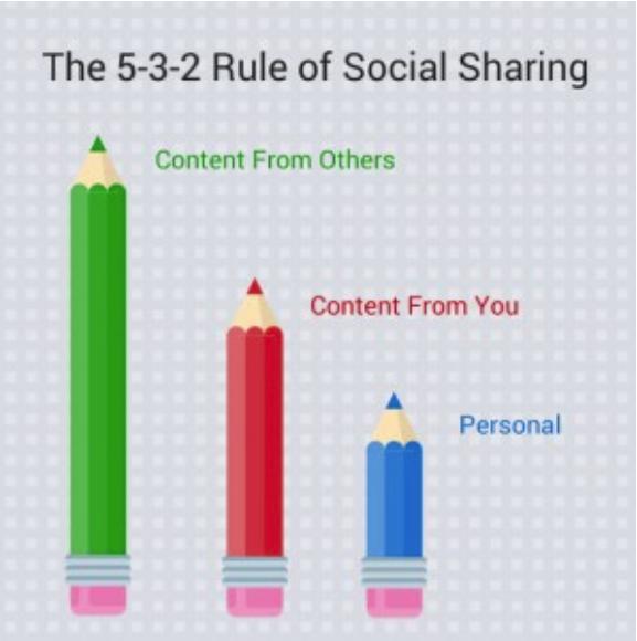 5-3-2 rule social sharing