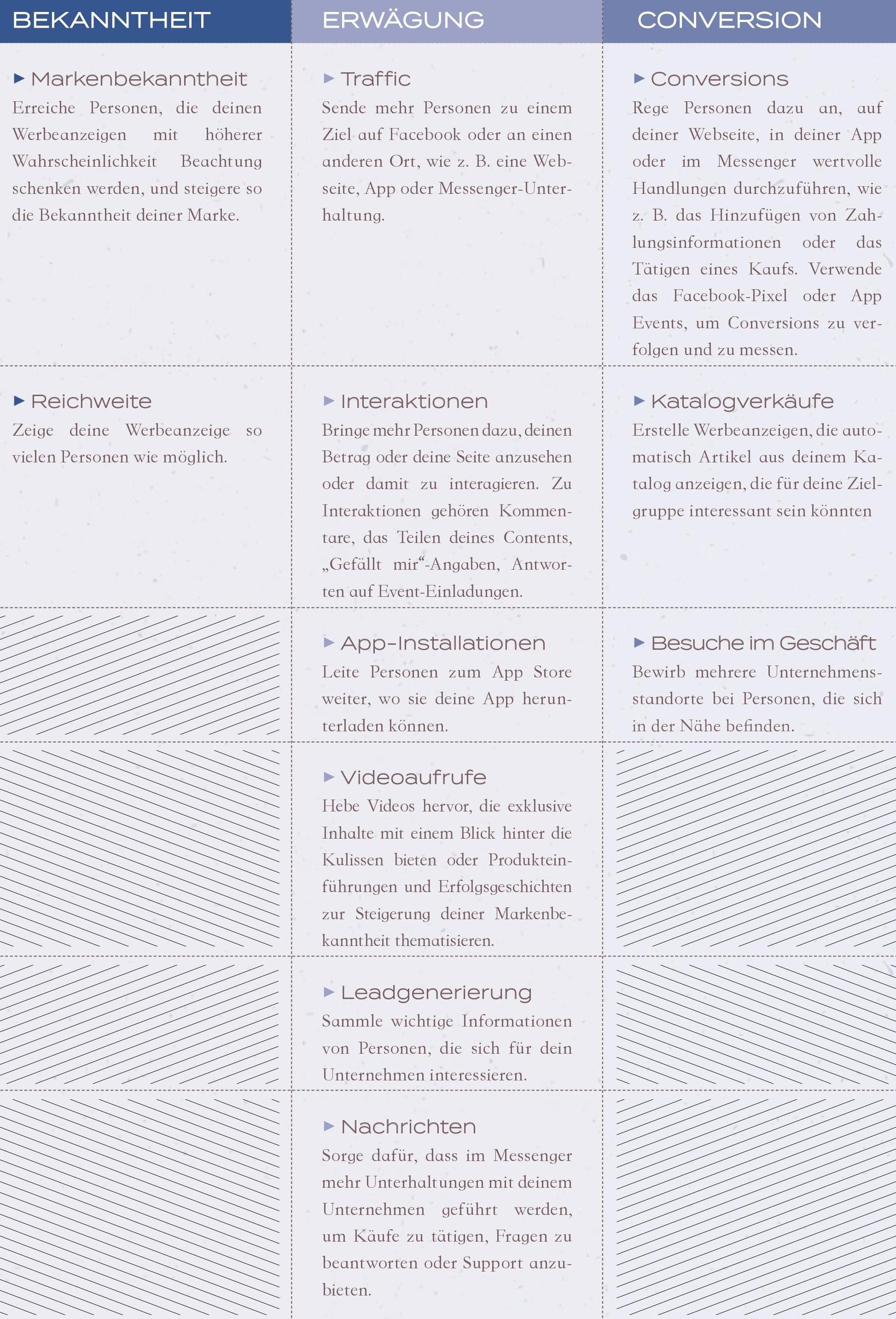 Infografik Ziele Facebook Werbeanzeigenmanager