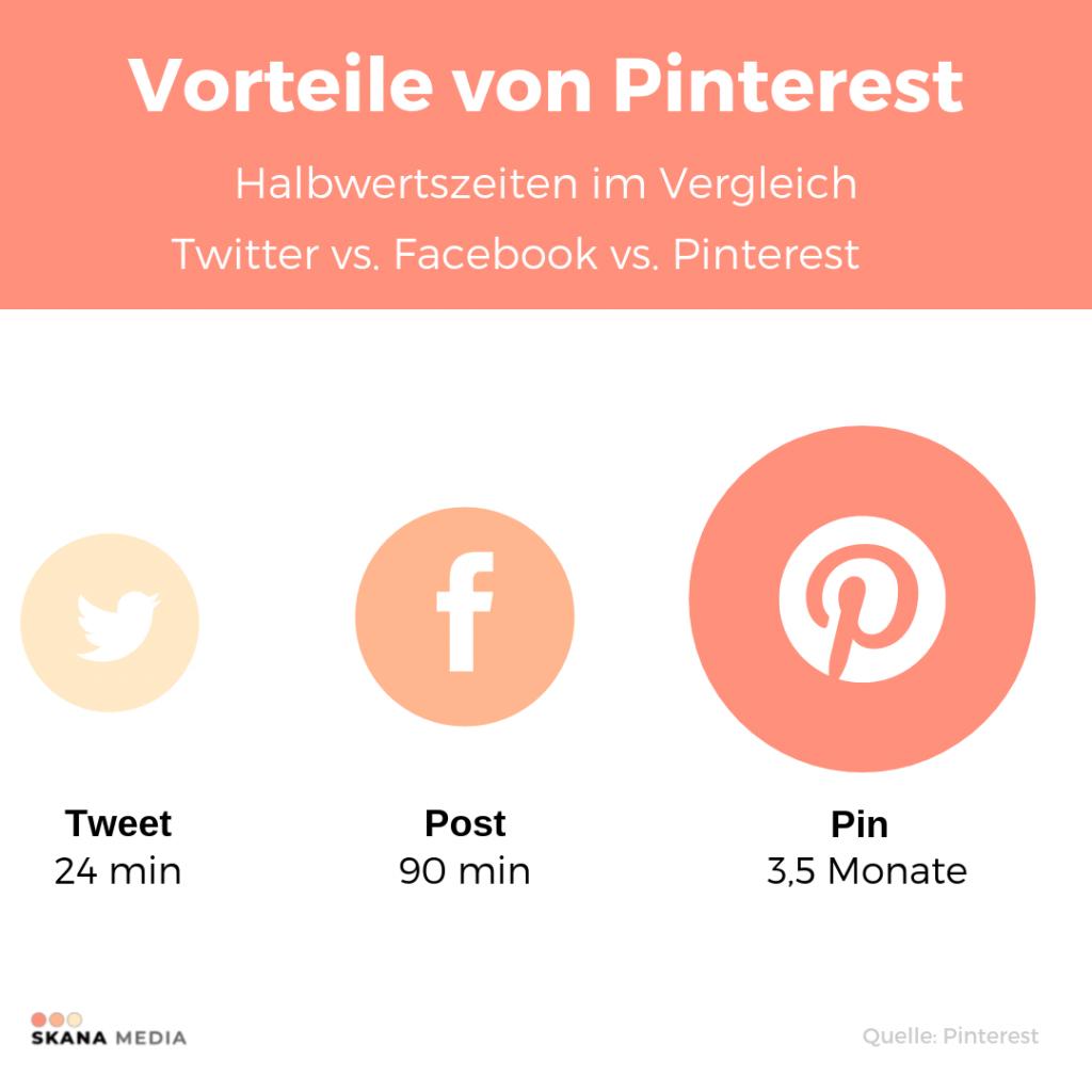 20 Tipps, wie du Pinterest zu deinem Traffic Booster machst